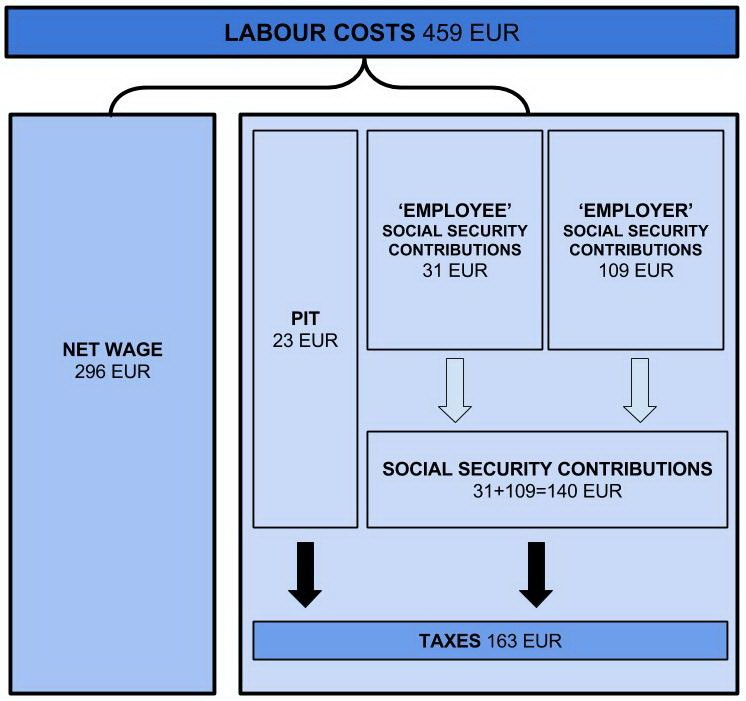 labour costs 1