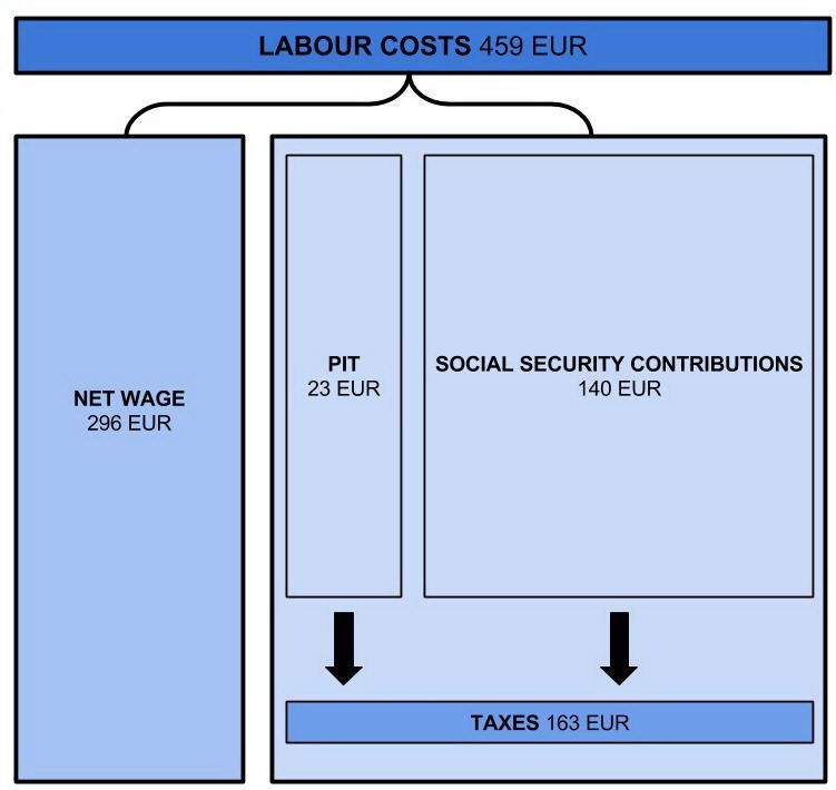 labour costs 2